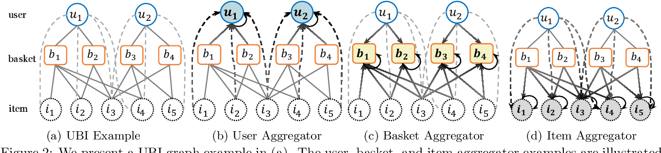 Figure 3 for BasConv: Aggregating Heterogeneous Interactions for Basket Recommendation with Graph Convolutional Neural Network