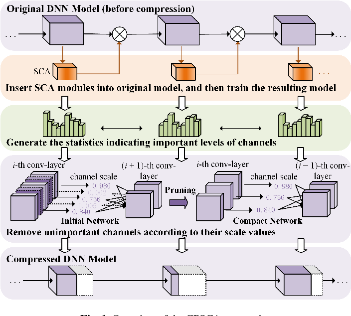 Figure 1 for Channel Pruning Guided by Spatial and Channel Attention for DNNs in Intelligent Edge Computing