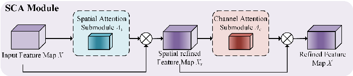 Figure 3 for Channel Pruning Guided by Spatial and Channel Attention for DNNs in Intelligent Edge Computing