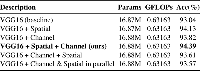 Figure 2 for Channel Pruning Guided by Spatial and Channel Attention for DNNs in Intelligent Edge Computing