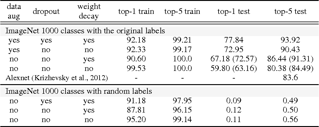 Figure 4 for Understanding deep learning requires rethinking generalization