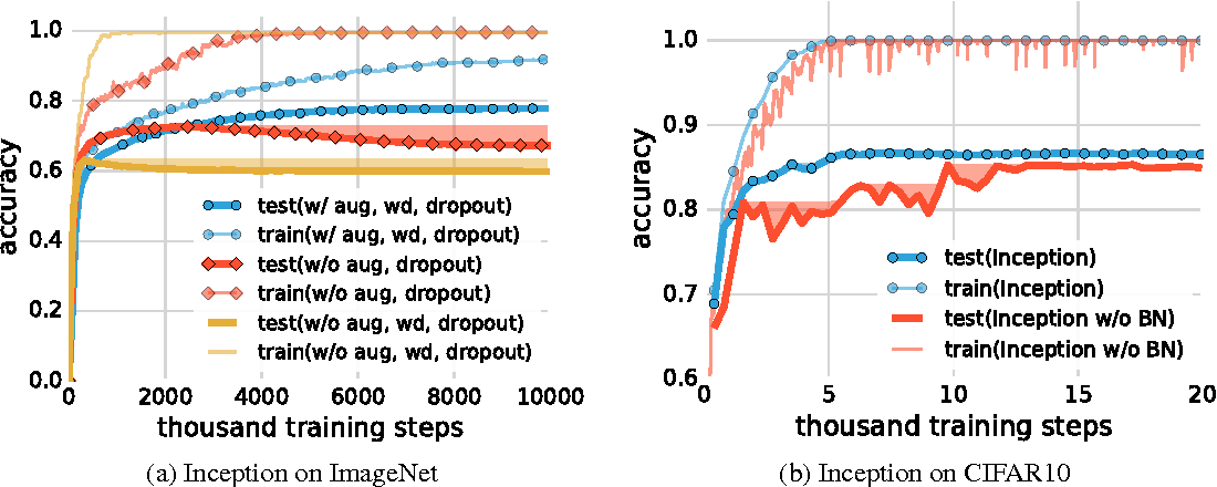 Figure 3 for Understanding deep learning requires rethinking generalization