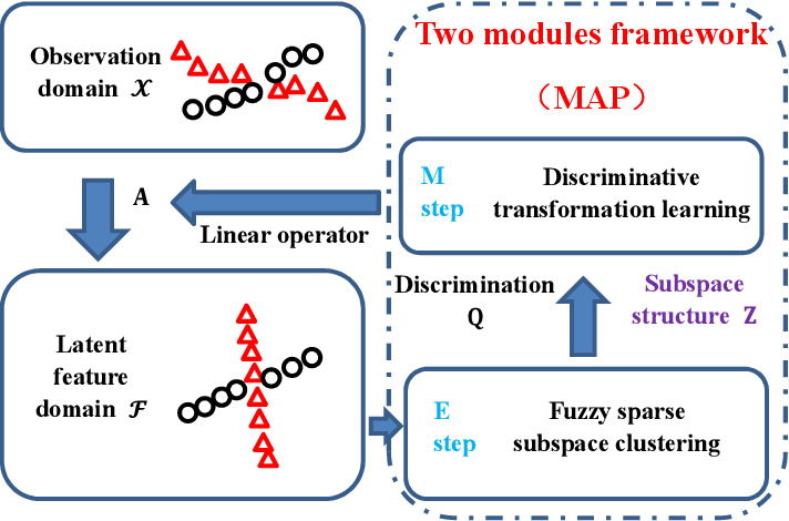 Figure 1 for Discriminative Transformation Learning for Fuzzy Sparse Subspace Clustering