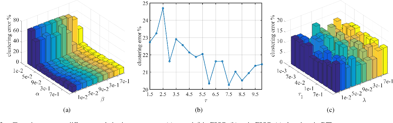 Figure 3 for Discriminative Transformation Learning for Fuzzy Sparse Subspace Clustering