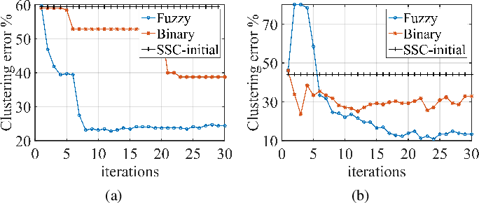 Figure 4 for Discriminative Transformation Learning for Fuzzy Sparse Subspace Clustering