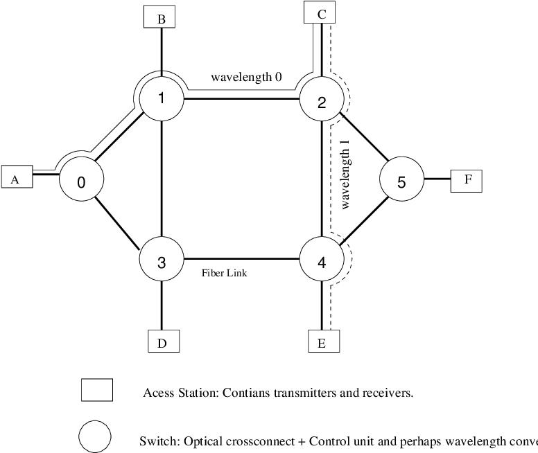 optical wdm networks by biswanath mukherjee pdf