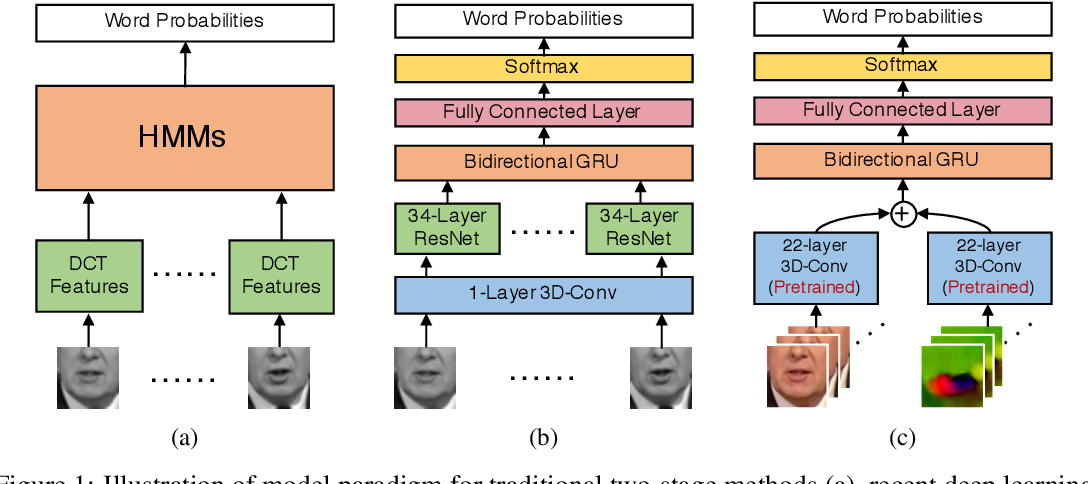 Figure 1 for On the Importance of Video Action Recognition for Visual Lipreading