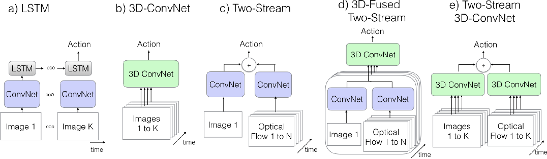 Figure 3 for On the Importance of Video Action Recognition for Visual Lipreading