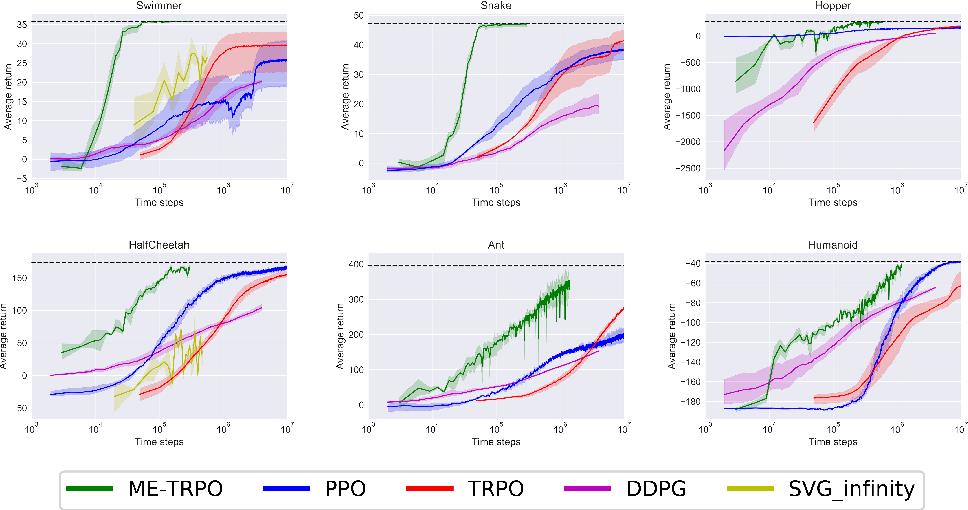Figure 2 for Model-Ensemble Trust-Region Policy Optimization