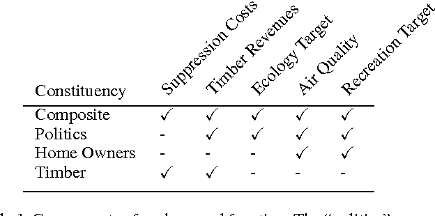 Figure 2 for Fast Optimization of Wildfire Suppression Policies with SMAC
