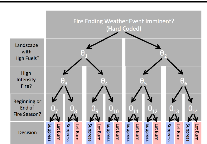 Figure 3 for Fast Optimization of Wildfire Suppression Policies with SMAC