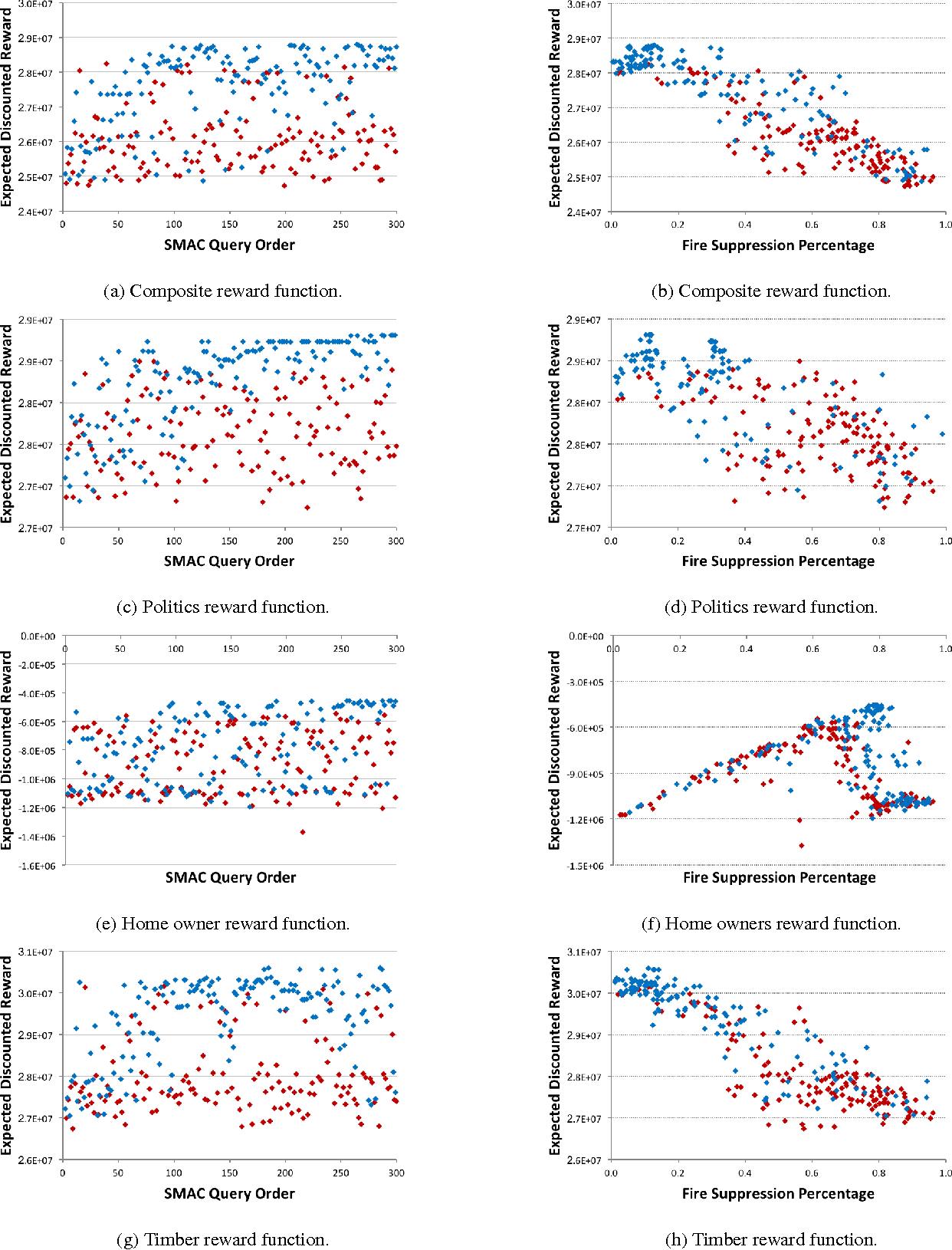 Figure 4 for Fast Optimization of Wildfire Suppression Policies with SMAC