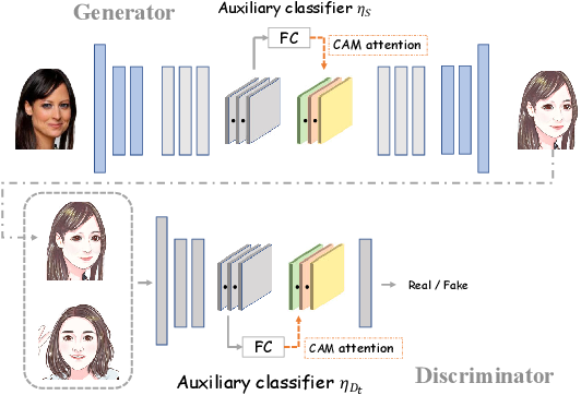 Figure 2 for Few-shot Knowledge Transfer for Fine-grained Cartoon Face Generation