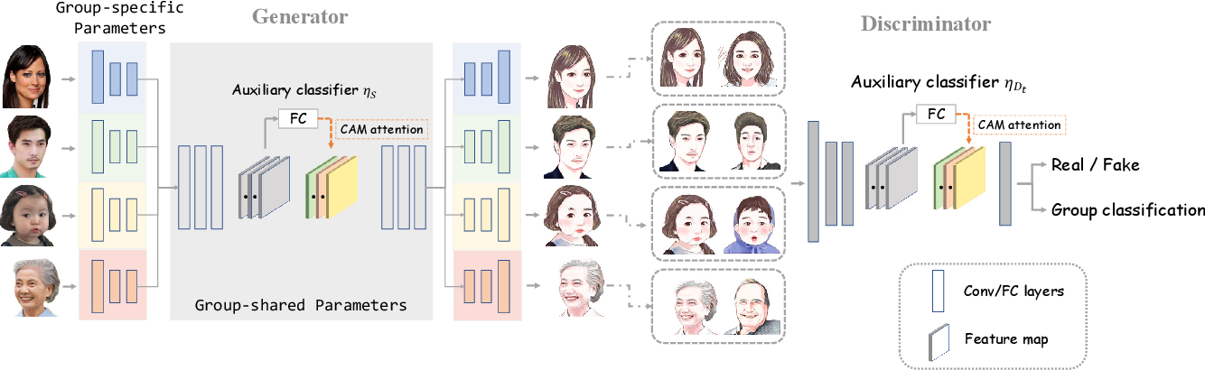 Figure 3 for Few-shot Knowledge Transfer for Fine-grained Cartoon Face Generation