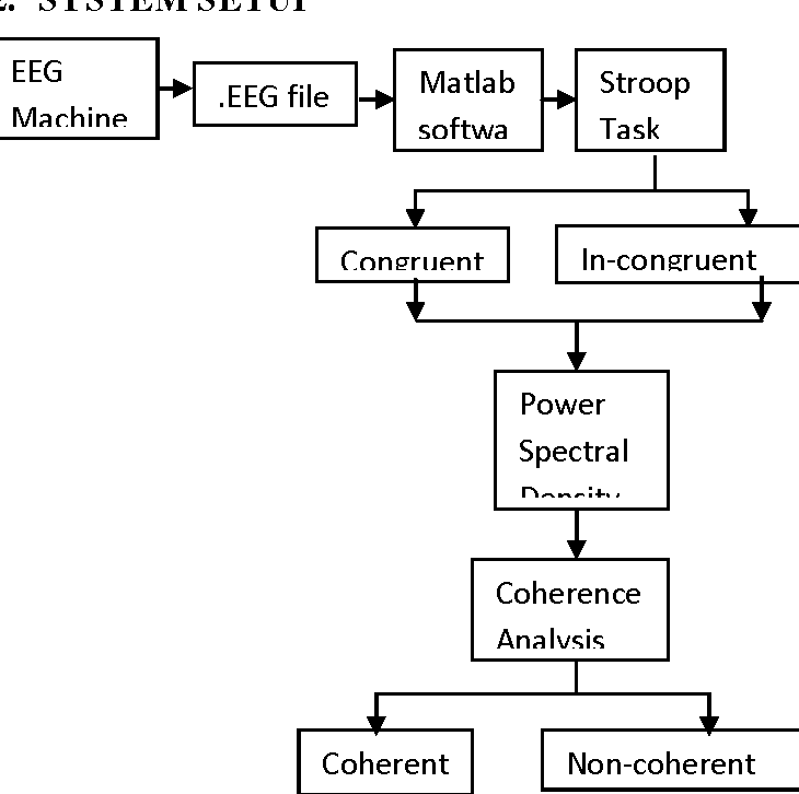 Figure 8 from PSD based Coherence Analysis of EEG Signals