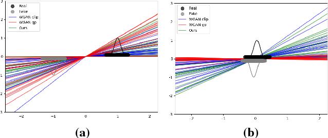 Figure 1 for EEG-GAN: Generative adversarial networks for electroencephalograhic (EEG) brain signals