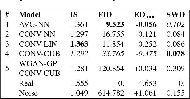 Figure 3 for EEG-GAN: Generative adversarial networks for electroencephalograhic (EEG) brain signals