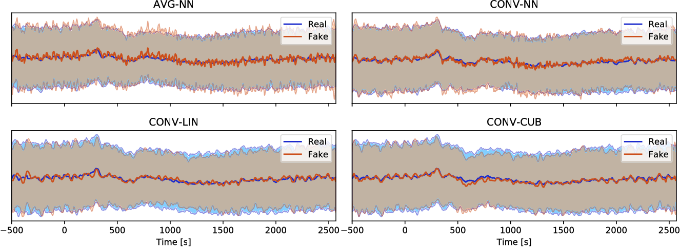 Figure 4 for EEG-GAN: Generative adversarial networks for electroencephalograhic (EEG) brain signals