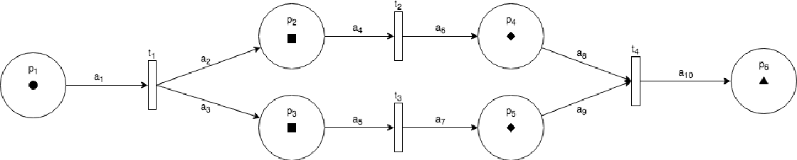 Figure 2 for Petri Net Machines for Human-Agent Interaction