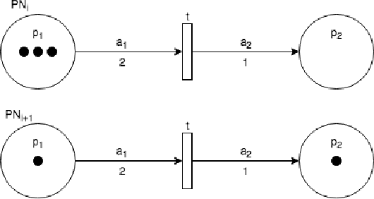 Figure 3 for Petri Net Machines for Human-Agent Interaction
