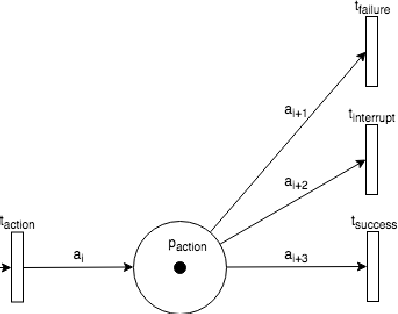 Figure 4 for Petri Net Machines for Human-Agent Interaction