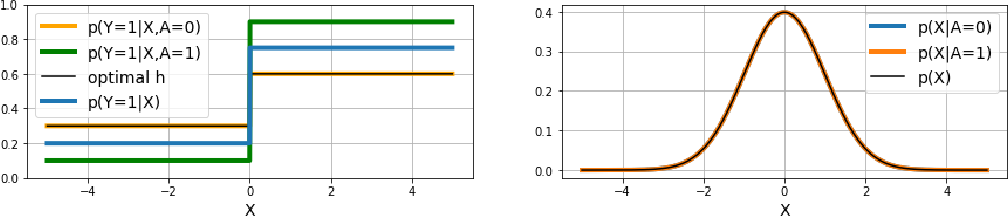 Figure 4 for Federating for Learning Group Fair Models