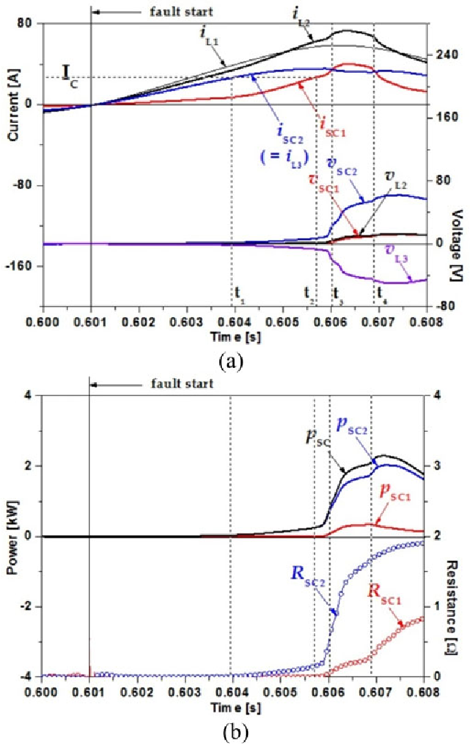 Figure 5 from Fault Current Limiting Characteristics of Transformer