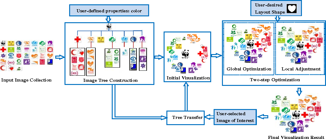 Figure 2 for Tree-based Visualization and Optimization for Image Collection
