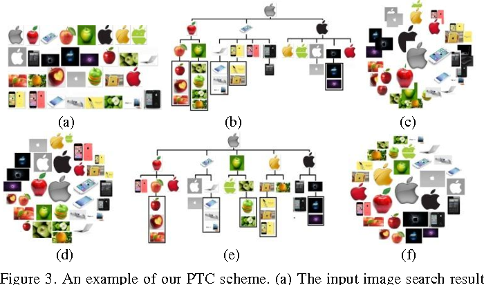 Figure 4 for Tree-based Visualization and Optimization for Image Collection