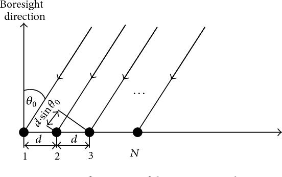 Figure 1 from Polarized Uniform Linear Array System: Beam Radiation