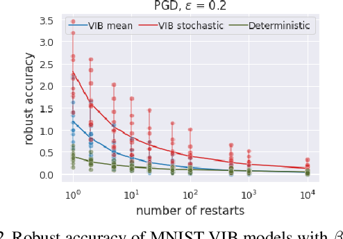 Figure 2 for A Closer Look at the Adversarial Robustness of Information Bottleneck Models