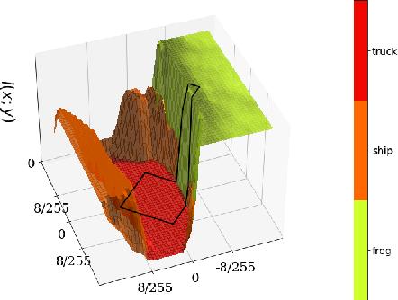 Figure 4 for A Closer Look at the Adversarial Robustness of Information Bottleneck Models