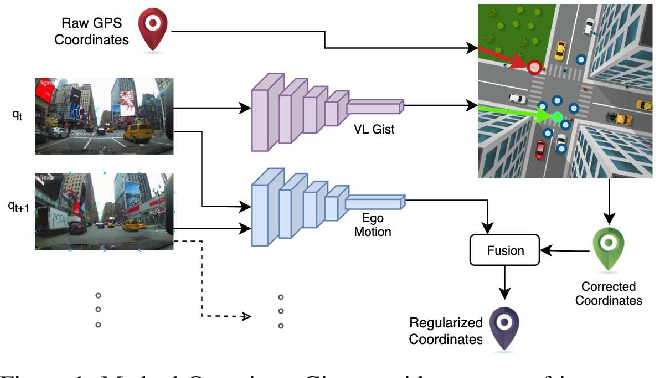 Figure 1 for Accurate Visual Localization for Automotive Applications