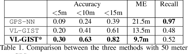 Figure 2 for Accurate Visual Localization for Automotive Applications