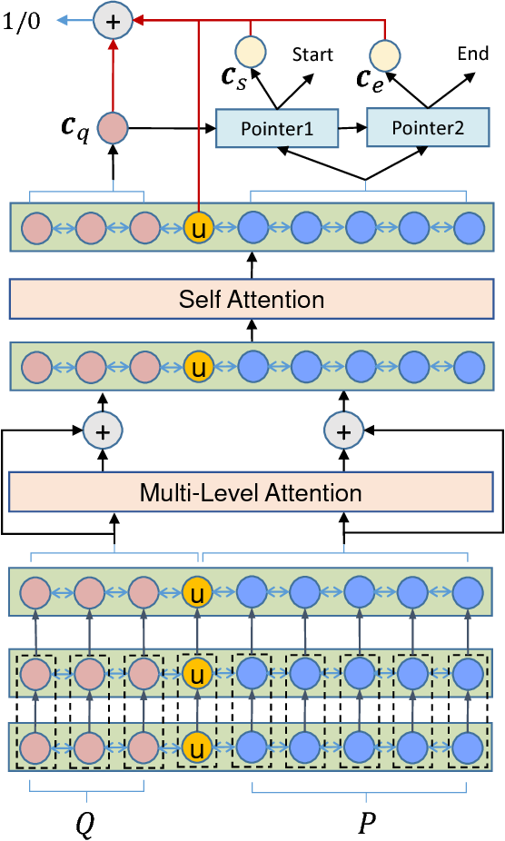 Figure 1 for U-Net: Machine Reading Comprehension with Unanswerable Questions