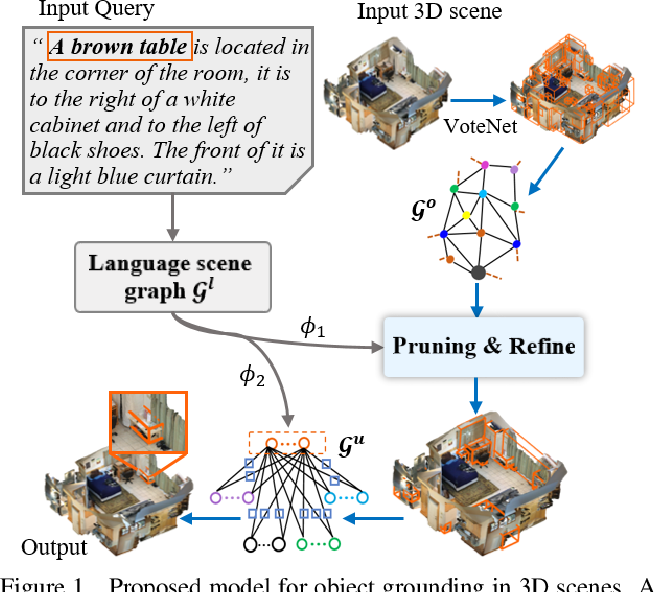 Figure 1 for Free-form Description Guided 3D Visual Graph Network for Object Grounding in Point Cloud