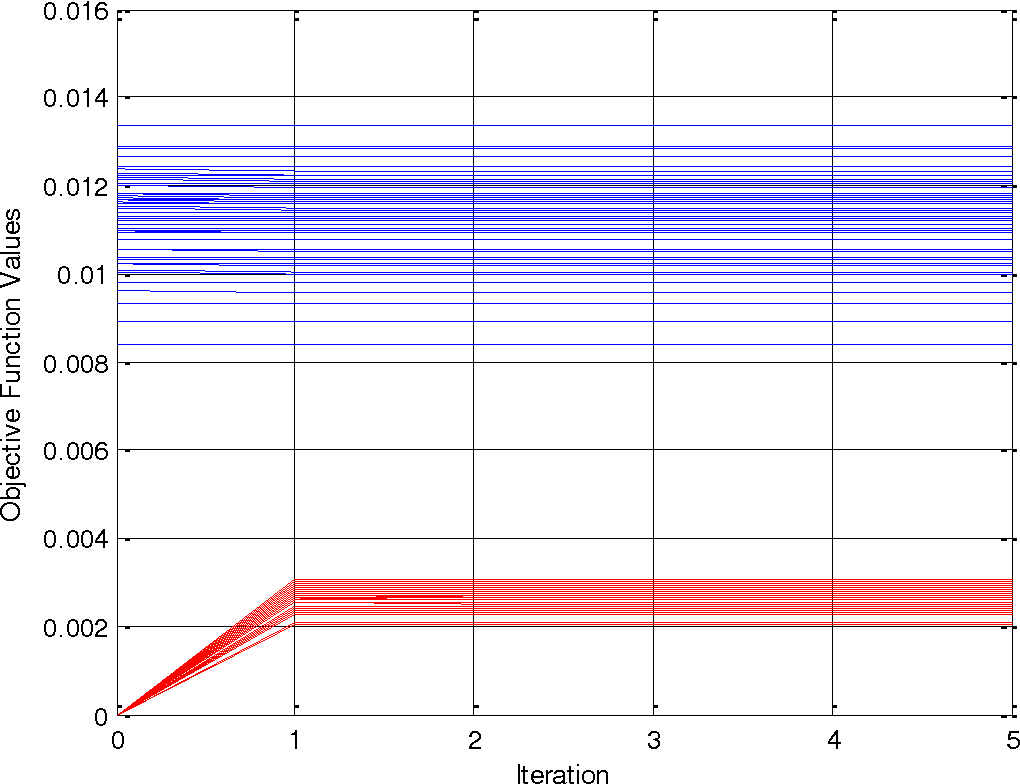 Figure 3 for On Calibration of Three-axis Magnetometer