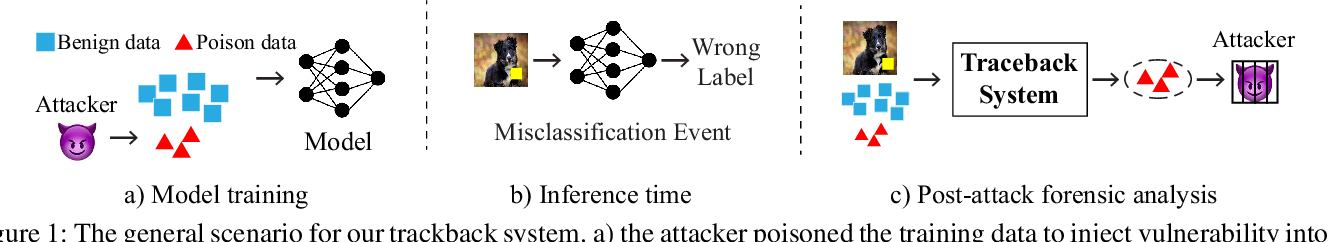 Figure 1 for Traceback of Data Poisoning Attacks in Neural Networks