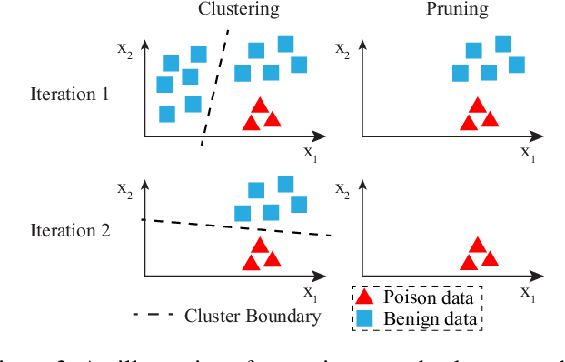 Figure 3 for Traceback of Data Poisoning Attacks in Neural Networks