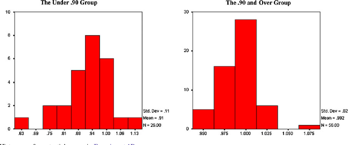 Figure 2 from using ppt to account for randomness in perception 2 histograms for potential scores in experiment 1b ccuart Gallery