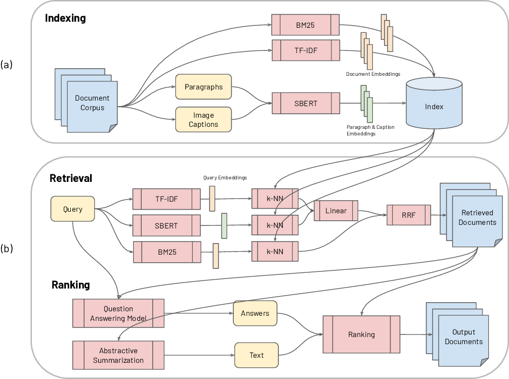 Figure 2 for CO-Search: COVID-19 Information Retrieval with Semantic Search, Question Answering, and Abstractive Summarization