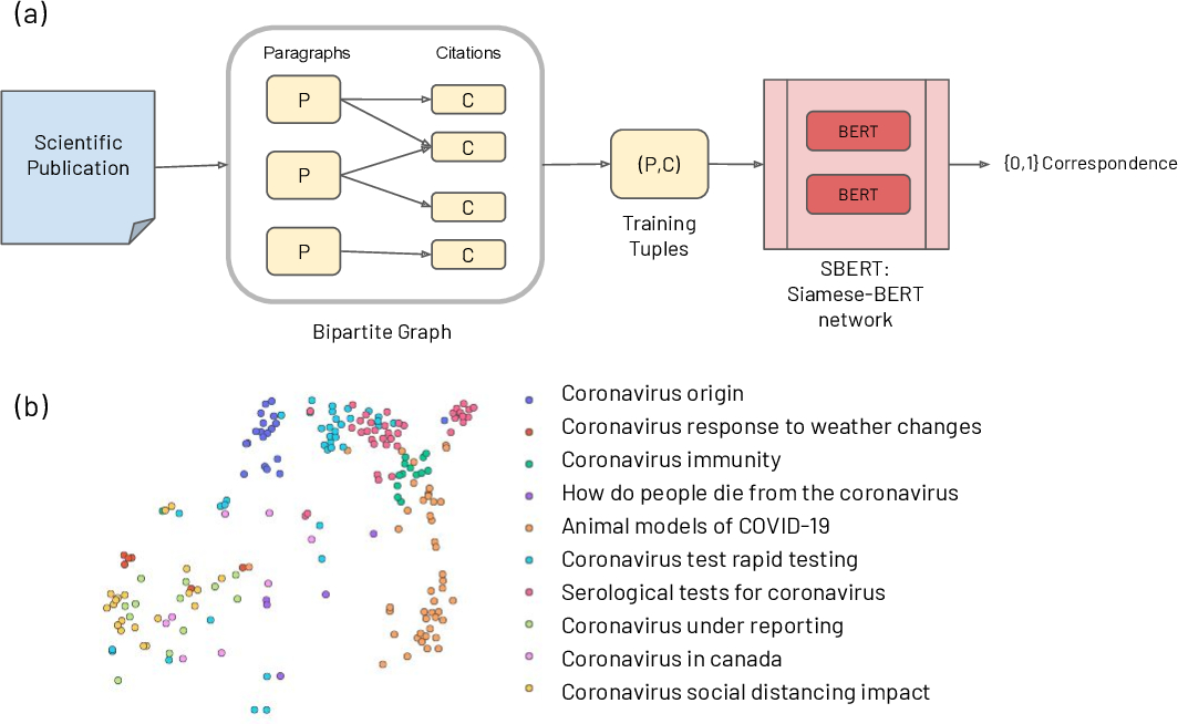 Figure 3 for CO-Search: COVID-19 Information Retrieval with Semantic Search, Question Answering, and Abstractive Summarization