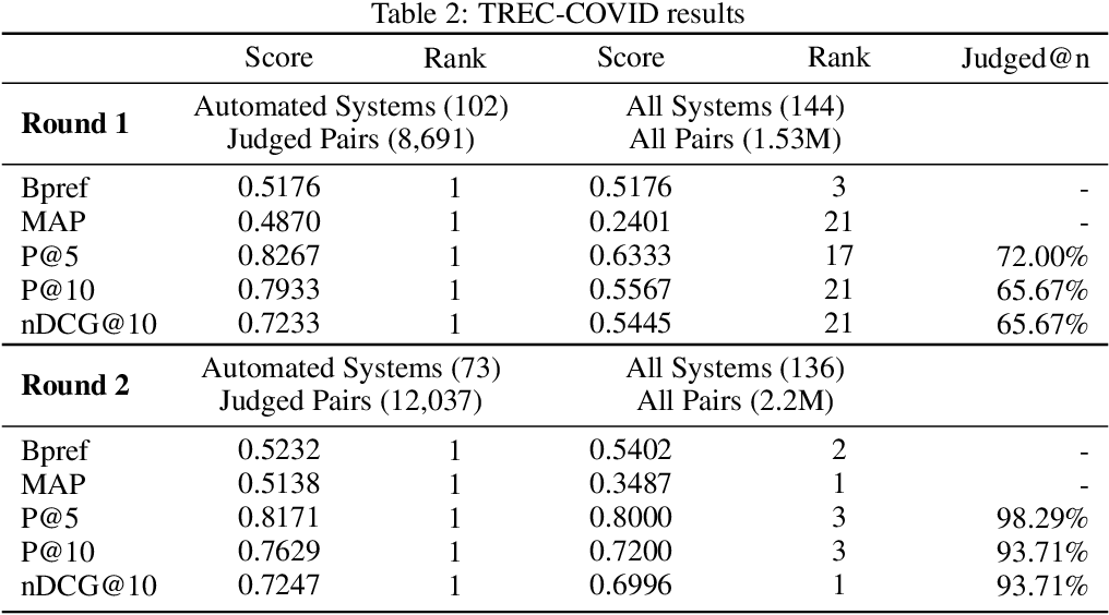 Figure 4 for CO-Search: COVID-19 Information Retrieval with Semantic Search, Question Answering, and Abstractive Summarization