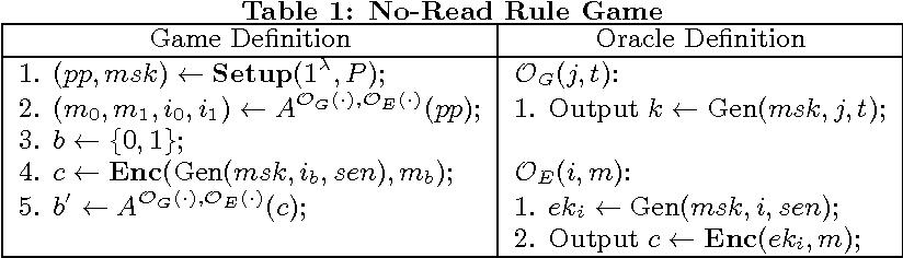 Access Control Encryption Based on LWE - Semantic Scholar