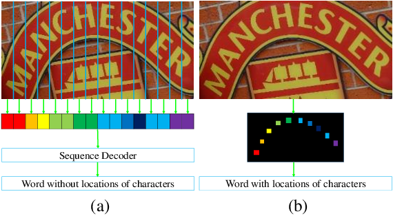 Figure 1 for Scene Text Recognition from Two-Dimensional Perspective