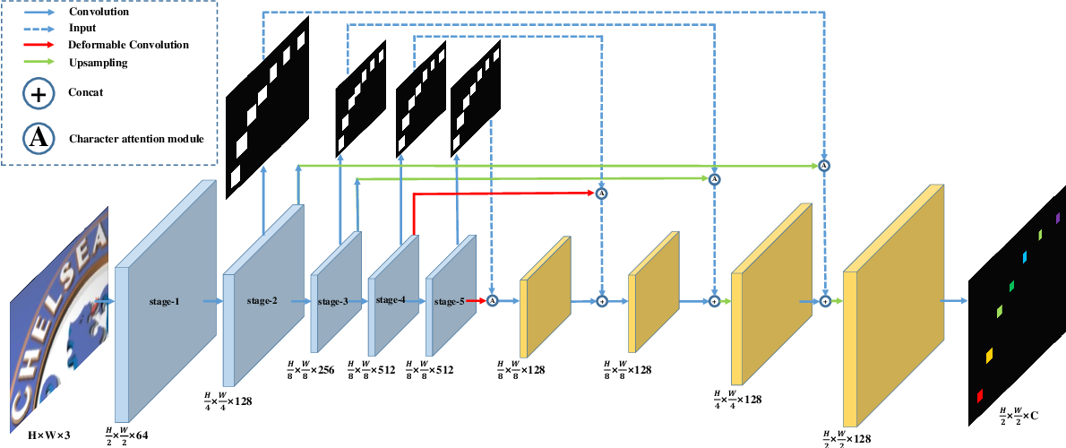 Figure 3 for Scene Text Recognition from Two-Dimensional Perspective