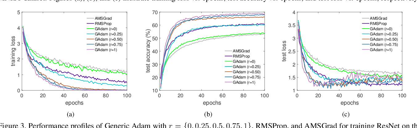 Figure 3 for A Sufficient Condition for Convergences of Adam and RMSProp