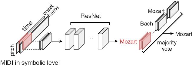 Figure 1 for Deep Composer Classification Using Symbolic Representation
