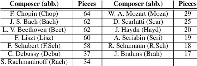 Figure 2 for Deep Composer Classification Using Symbolic Representation