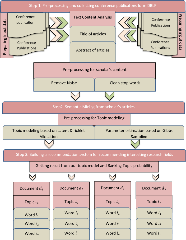 Figure 2 for Recommendation System based on Semantic Scholar Mining and Topic modeling: A behavioral analysis of researchers from six conferences